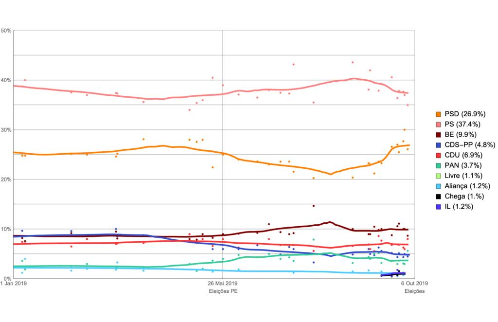 Agregador de sondagens com regressão local; tendência dos vários partidos desde o início de 2019, com o PS entre 35 e 40%, PSD entre 20 e 27% e todos os outros partidos sempre abaixo dos 10%