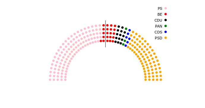 Representação do hemiciclo do Parlamento com a previsão de mandatos por partido